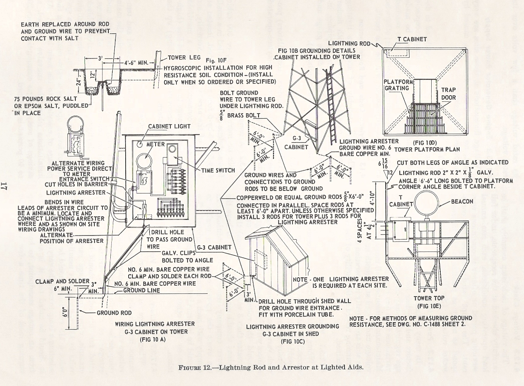 Maintenance Of Airway Beacon Facilities 1962 Manual Zhannas High Resistance Ground Wiring Diagram An Excerpt From The